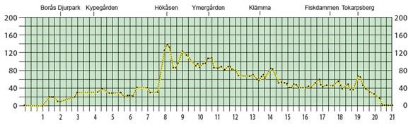 Banprofil 21 km - Kype-Ymer